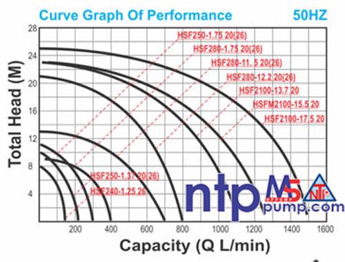 Máy bơm chìm hút bùn có phao NTP HSF280-1.75 26T
