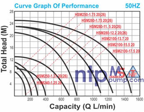 Máy bơm chìm nước thải NTP HSM280-1.75 26