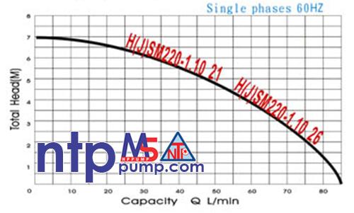 Máy bơm chìm nước thải NTP HSM220-1.10 26