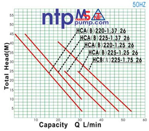Máy bơm nước tăng áp NTP HCB225-1.18 26